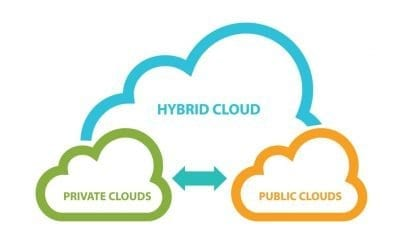 6 Reasons the Future is Hybrid Cloud